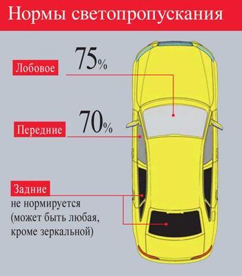 нормы тонировки автостекол