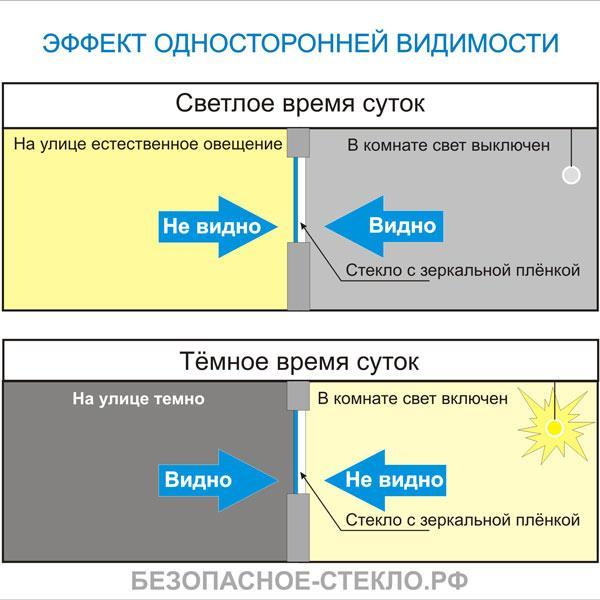 Эффект односторонней видимости