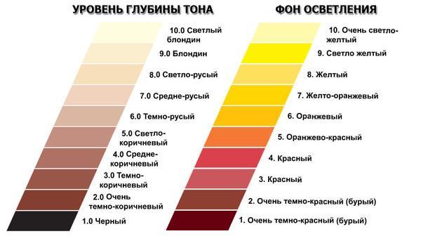Уровень глубины оттенков и фон осветления (таблица)