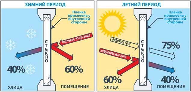 Эффект тонировки окон в зимнее и летнее время